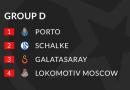 Liga Šampiona – Grupa D: Ko će Koga ?